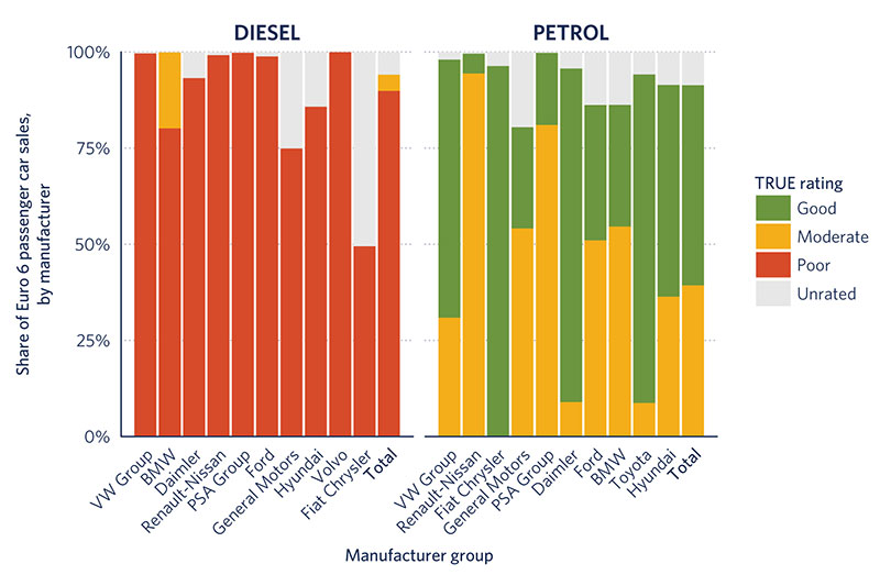 TRUE Initiative reveals diesel cars in EU produce up to 18 times NOx emission limits