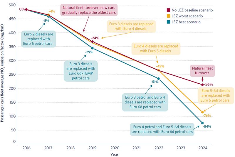 Report: Impacts of the Paris low-emission zone and implications for other cities