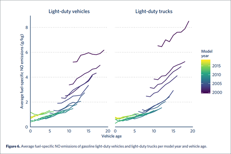 New Report: Real-world emissions of US vehicles increase with age, says 60m dataset